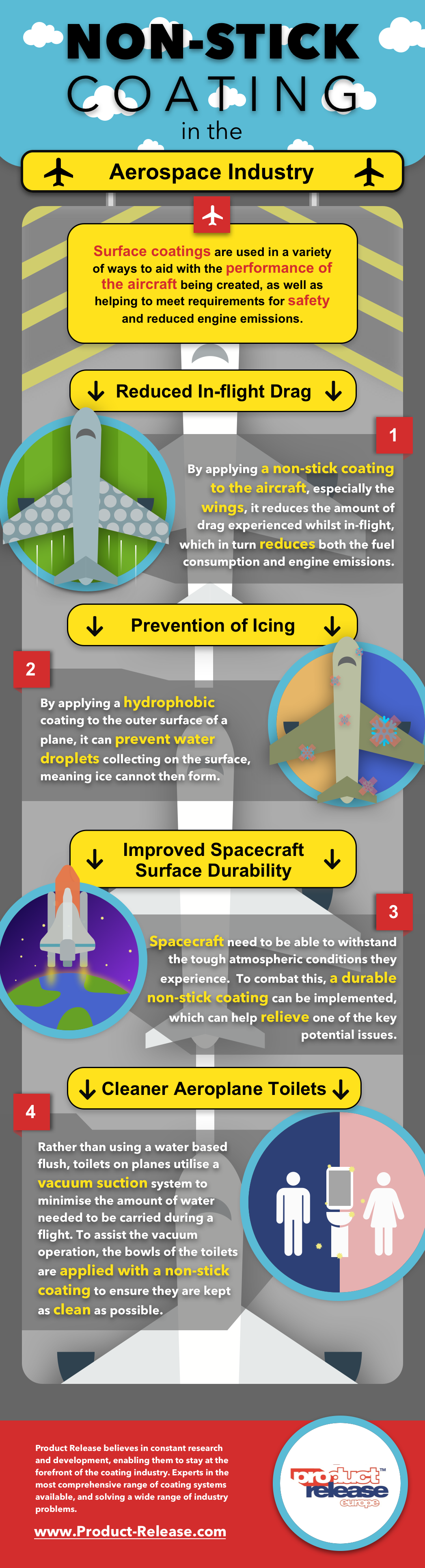Non Stick Coatings In The Aerospace Industry Infographic